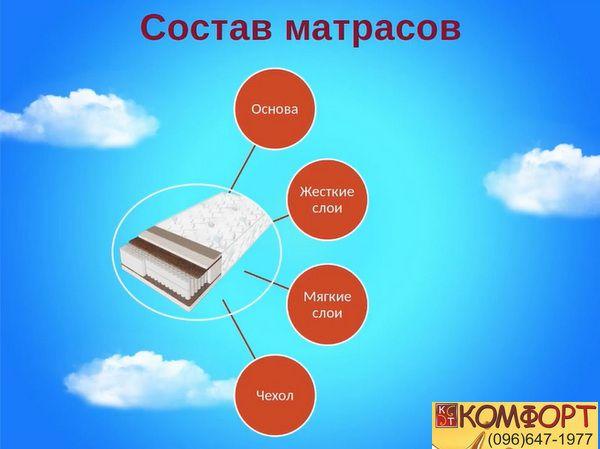 Состав матрасов