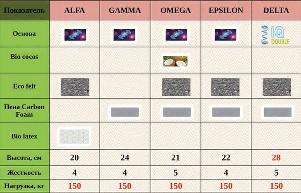 Сравнительная таблица матрасов Органик